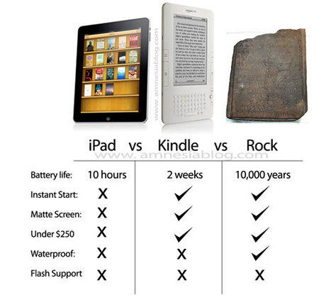 what can the ipad do that a rock cant amazon kindle apple mac